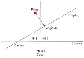 Astronomy of Houses - Urania Trust