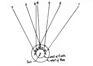 Diagram of retrograde motion