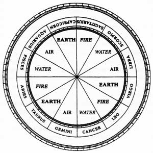 Zodiac signs and elements